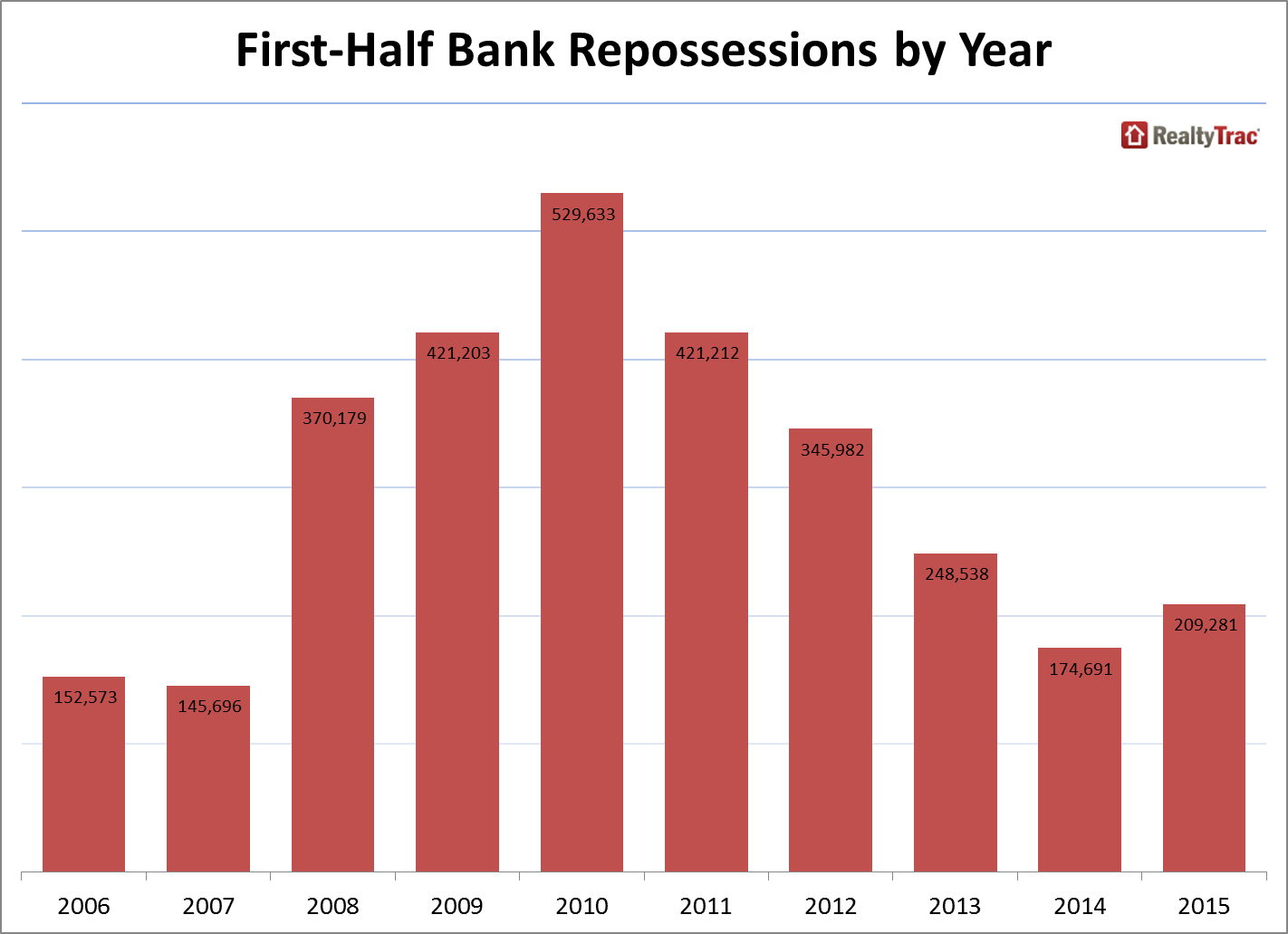 First half bank repossessions by year
