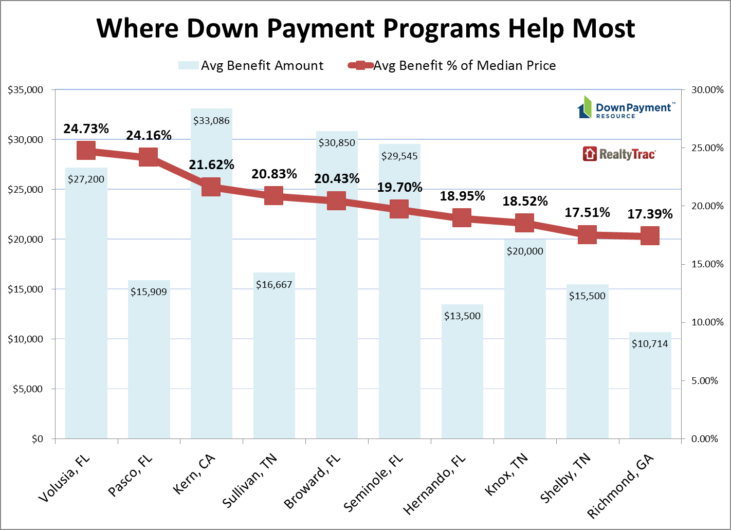 2015 low down payment buyer affordability & accessibility analysis