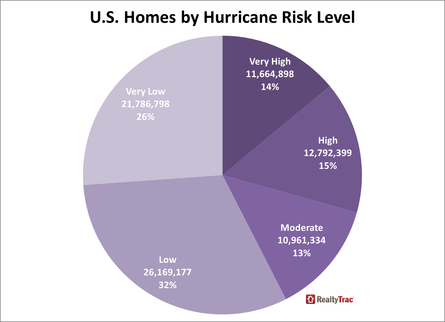 hurricane risk A framework for hurricane risk analysis of monopile founded owts is proposed • hurricane intensity measures are developed from a synthetic hurricane catalog.