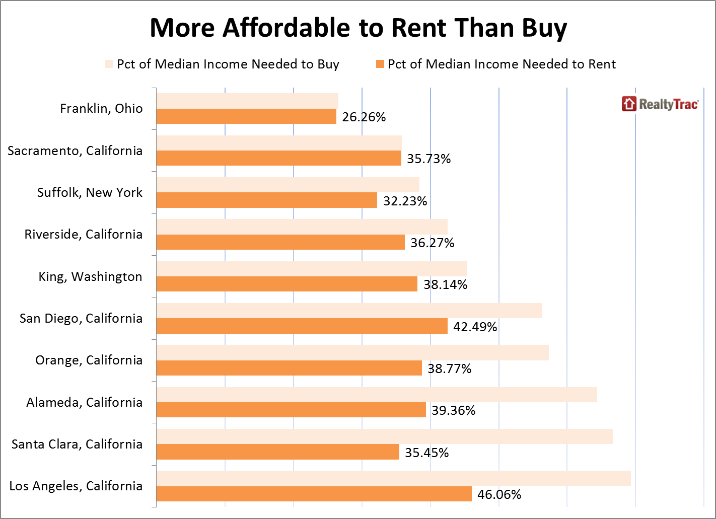 realtytrac buy-to-rent housing market analysis july 2015