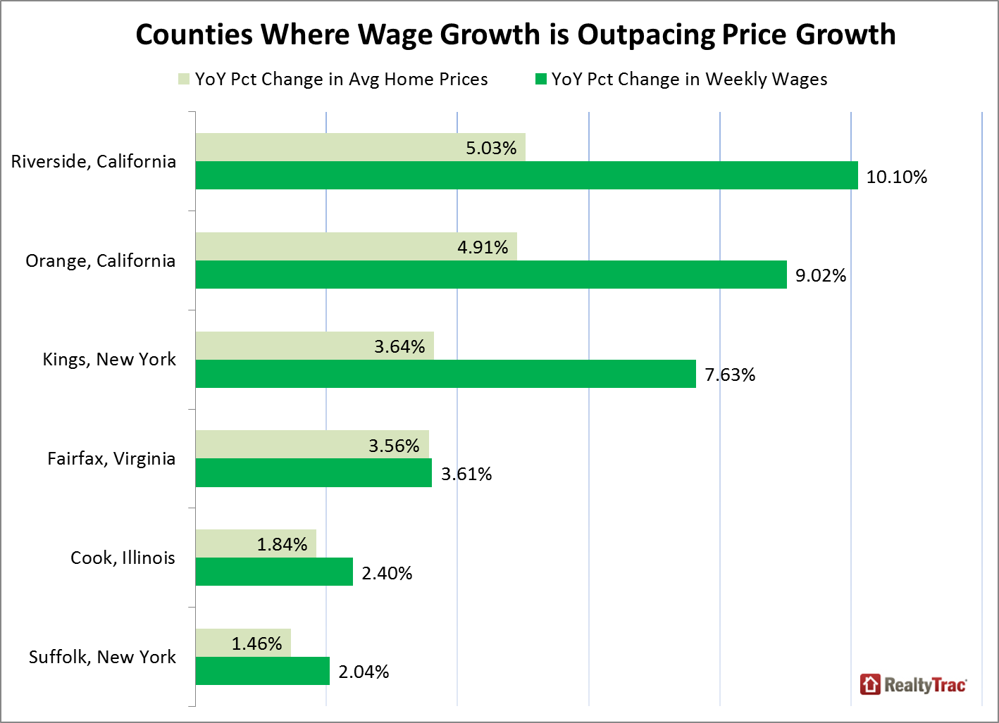 realtytrac u.s. home affordability analysis q1 2015 | newsroom and