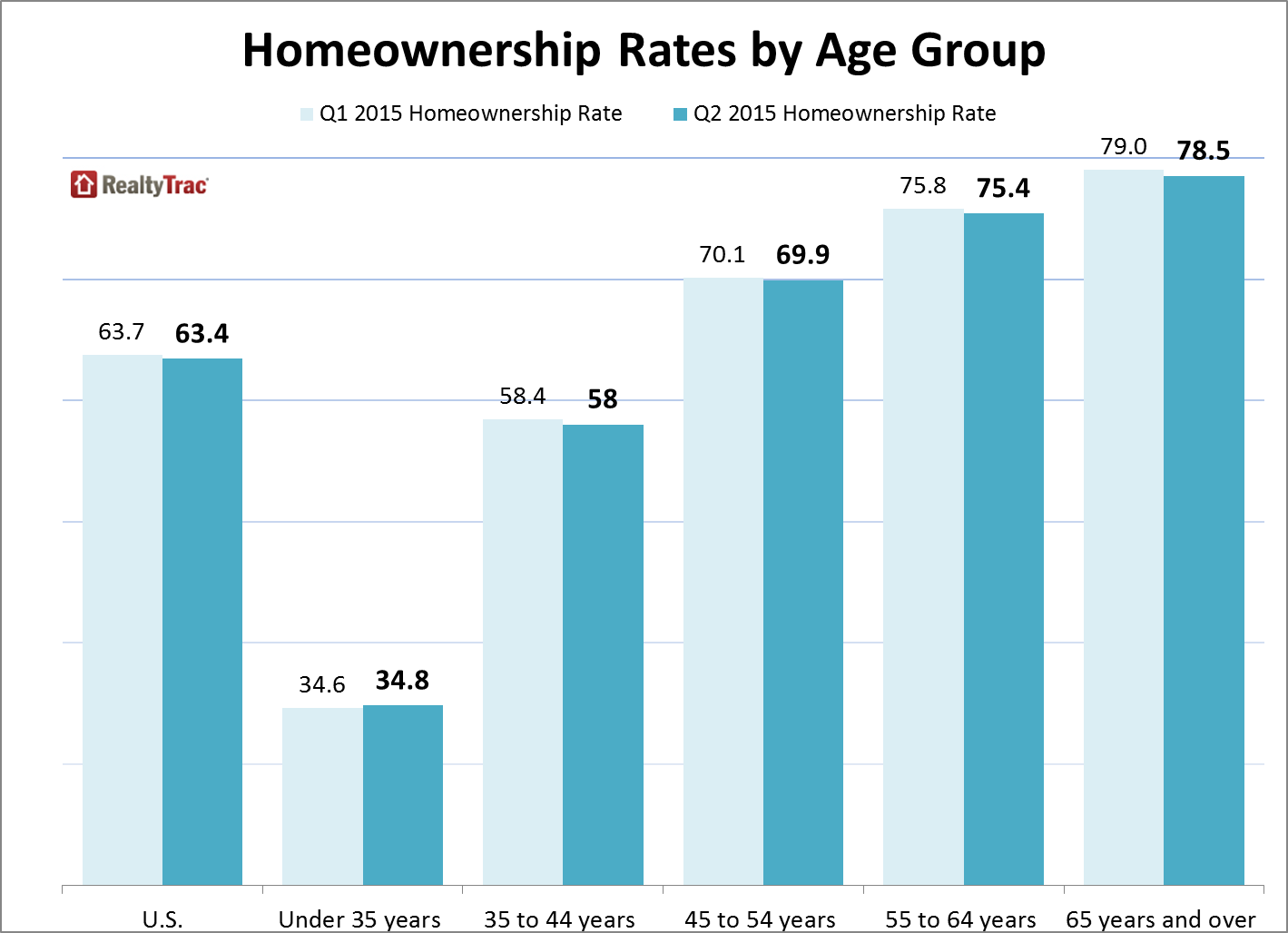 why we need to stop blaming millennials for low homeownership rates